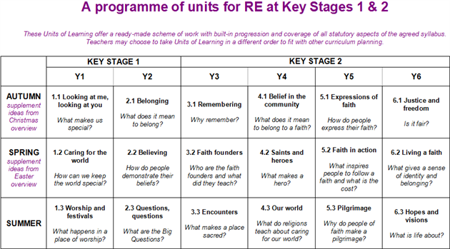 Programme of units at Key Stages 1 and 2
