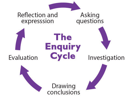The enquiry cycle model