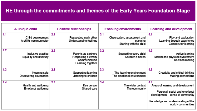 Commitments and themes