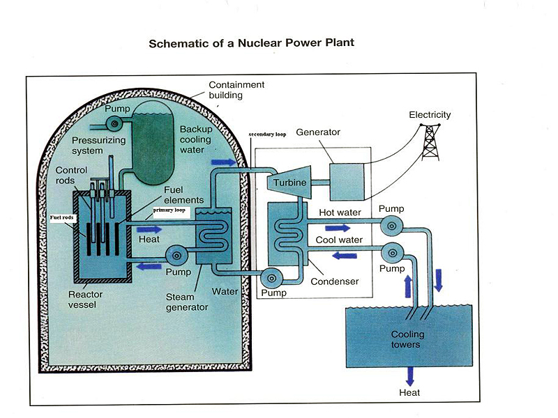 chernobyl nuclear power plant diagram. chernobyl nuclear power plant