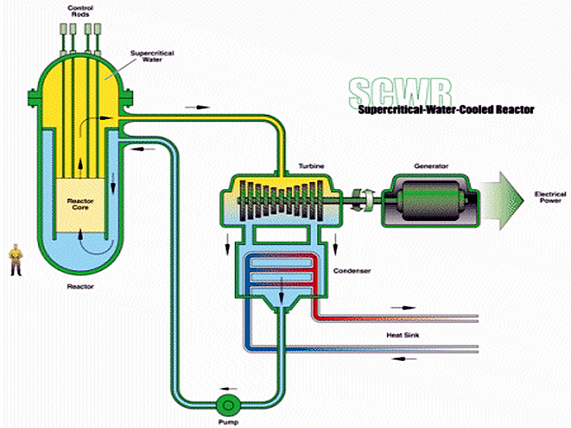 Chernobyl Nuclear Reactor Diagram, Chernobyl, Free Engine ...